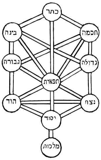 Kabbalah ten Sephiroth